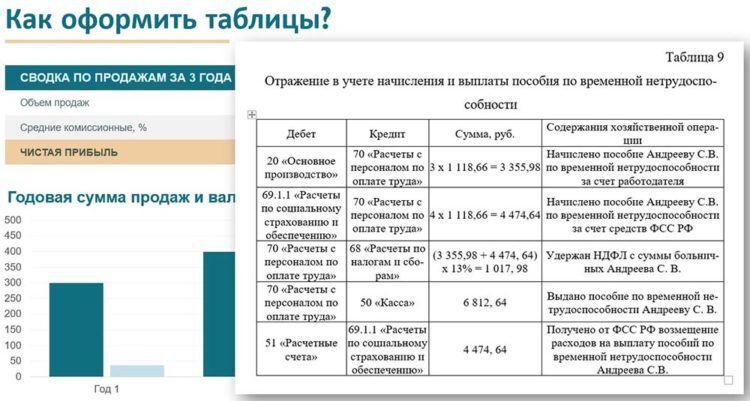Оформление таблицы в дипломной работе