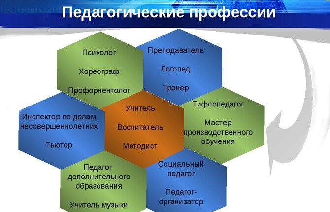 Педагогические профессии