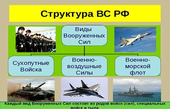 Структура ВС в РФ