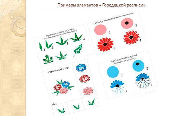 Особенности и символика Городецкой росписи