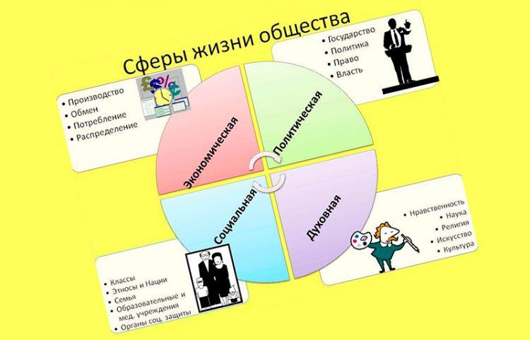 Сферы жизни общества