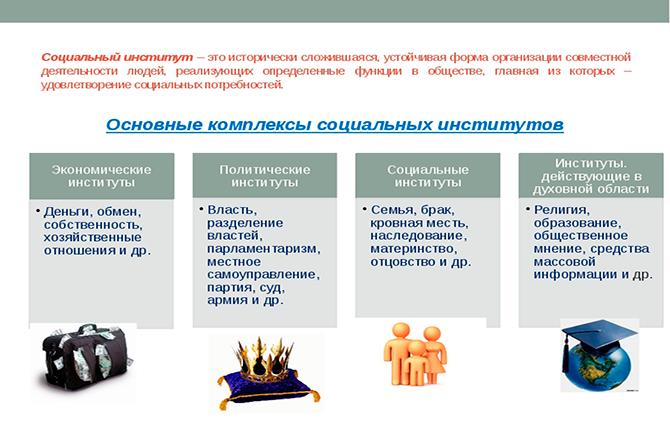 Основные комплексы социальных институтов