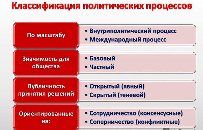 Политический процесс классификация