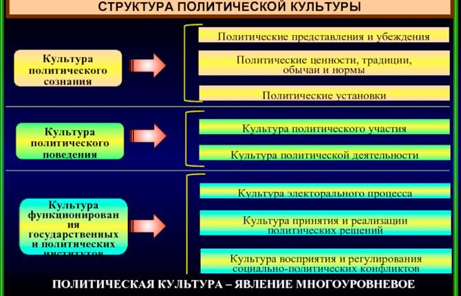 Структура политической культуры