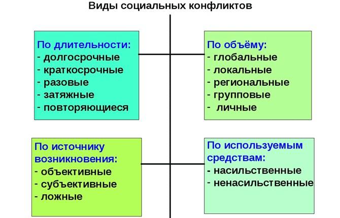 Виды социальных конфликтов