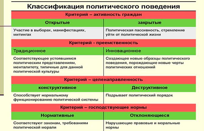 Классификация политического поведения