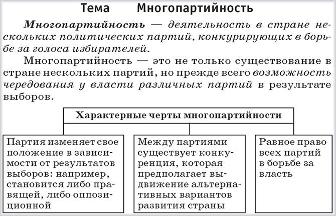 Определение и характерные черты многопартийности